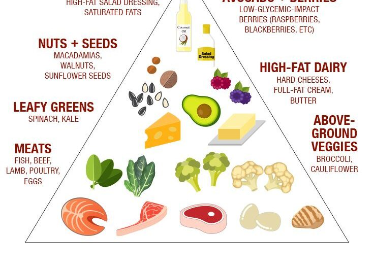 pros and cons of the keto diet