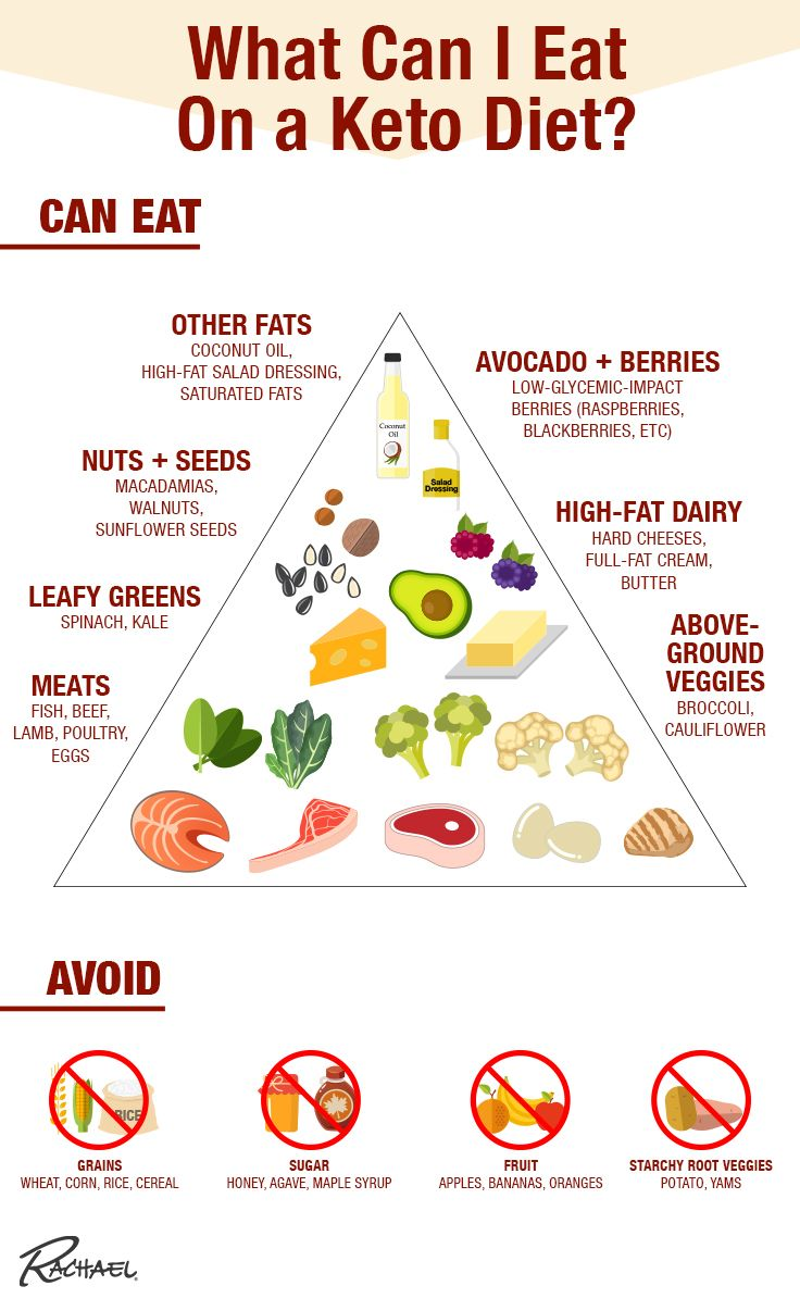 is keto diet capitalized?